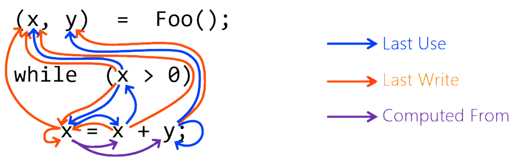 A portion of the data flow graph for a given code snippet, represented with three kinds of auxiliary data flow edges that describe how the variables in the snippet are read and written when the program gets executed. Syntactic AST edges are omitted for clarity. Source: IntelliCode.